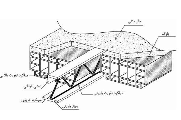 اجزای سقف کرومیت